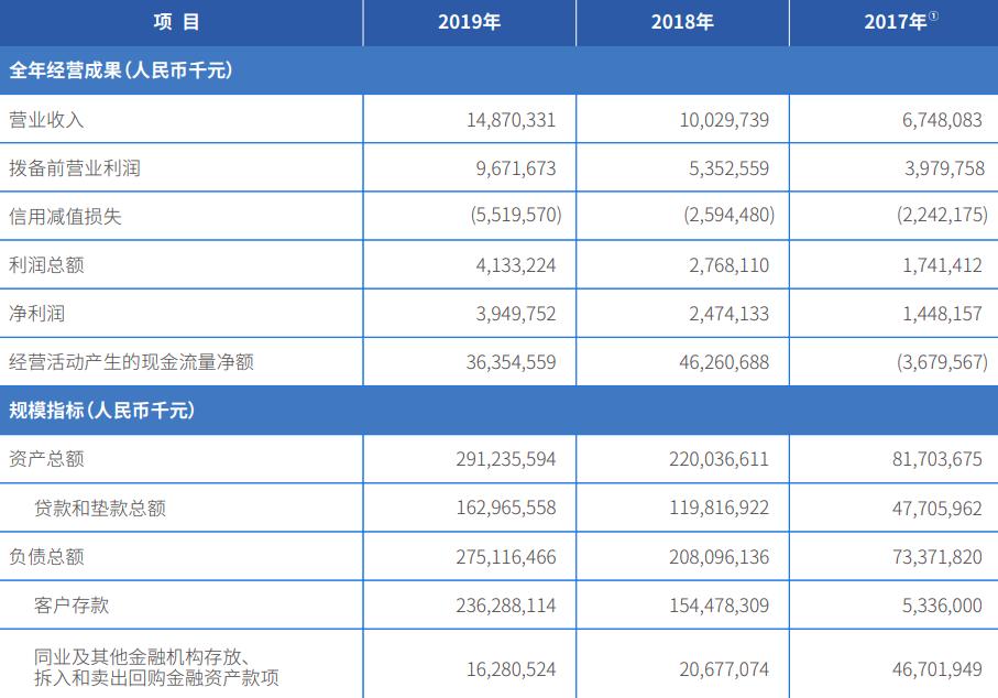 微众银行2019年财报:微粒贷累计放款超3.7万亿,客户超2800万