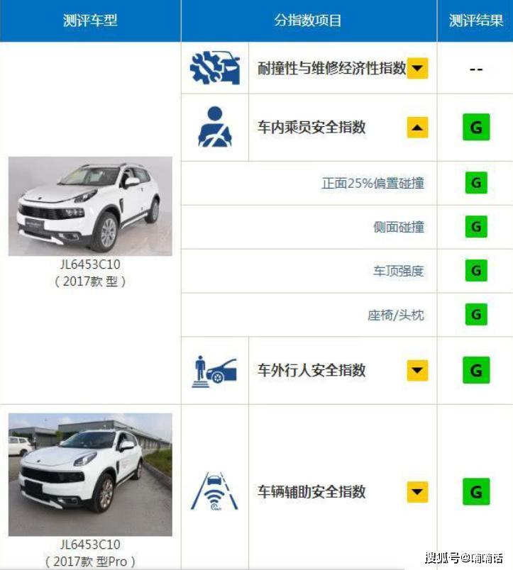 中保研测试的6款最安全SUV排行榜