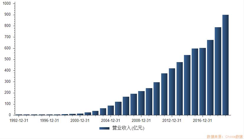 伊利股份:2019年营收突破900亿元,全球供应链优势凸显