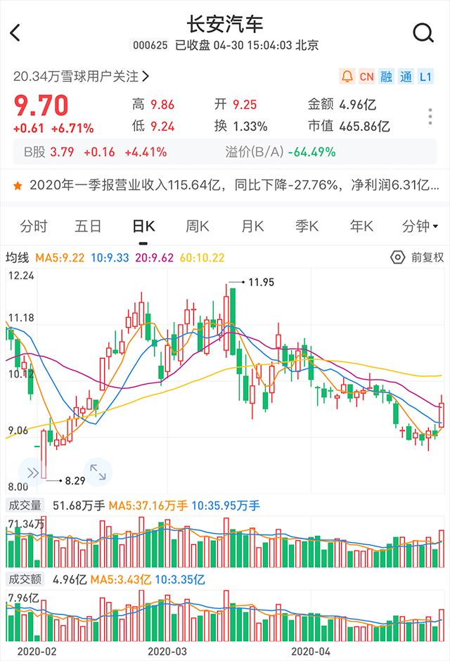 """【汽车人】A股跟涨H股,预示5月车市""""小阳春""""?"""