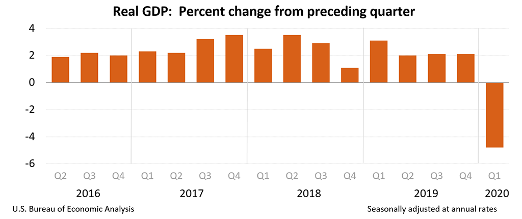 美国gdp什么公布_四大因素助力美元暴涨 美GDP能否接棒再传佳音