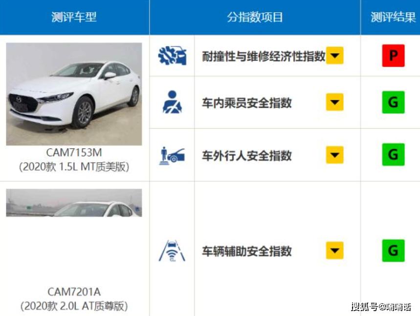 中保研测试的8款最安全轿车排行榜