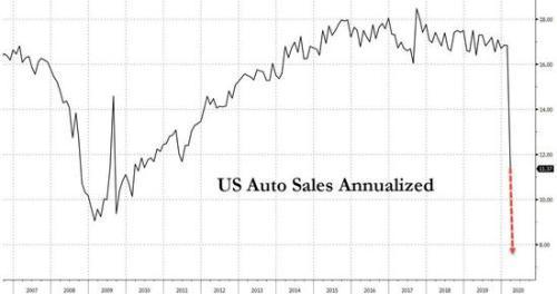 美国4月份汽车销售将创有记录以来最差表现