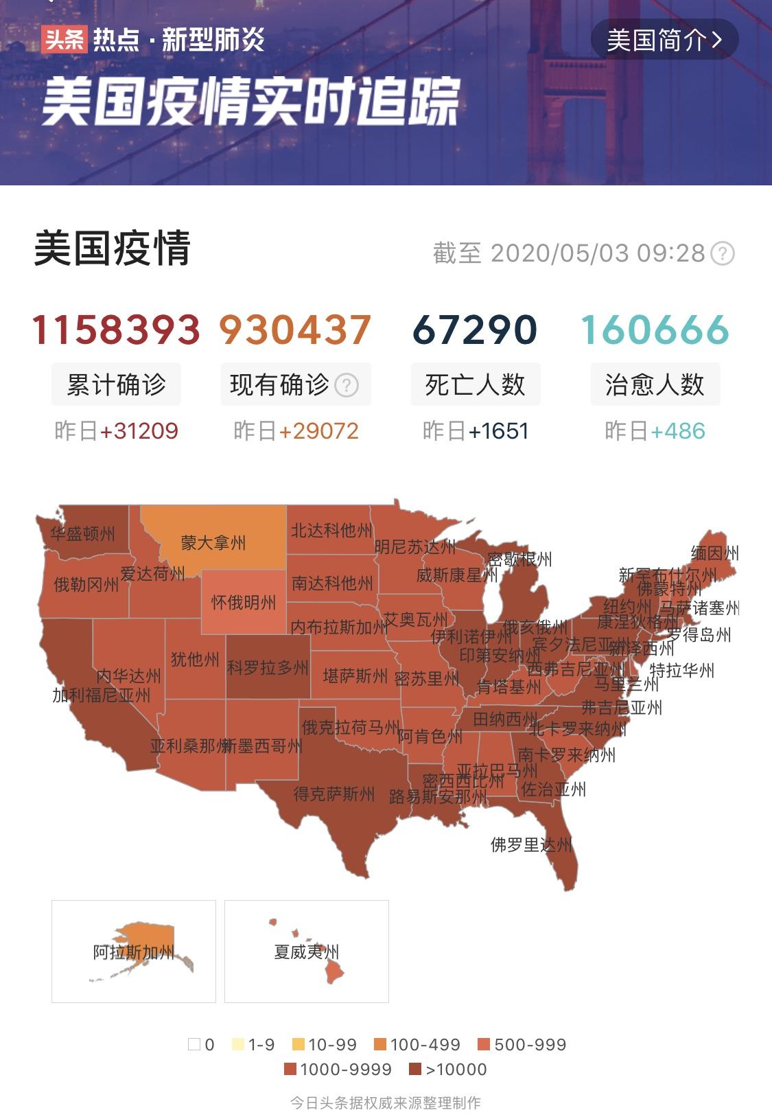 原创             5月3日美国疫情报道:累计确诊超115万,数千抗议者要自由要生活