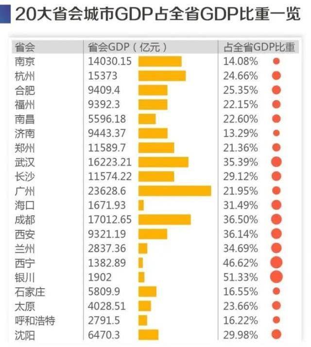 成都西安武汉兰州,GDP占据全省1/3,这个城市占比更是超过50%