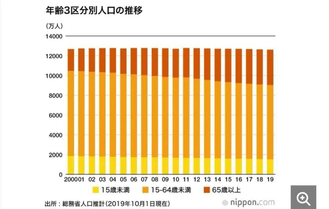 日本人口目前有多少_日本有多少人口
