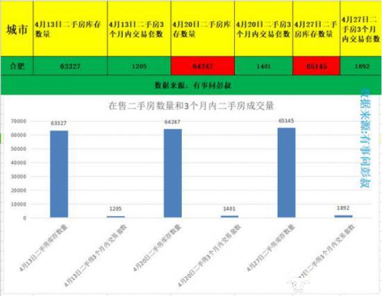 合肥房价暴跌传言不实楼盘销售信息显示仅仅为非常小的跌幅