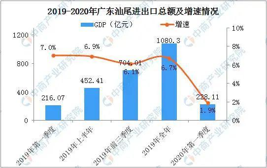 广东省gdp增长城市_广东成中国首个GDP过10万亿元省份 近年来我国GDP不断增长