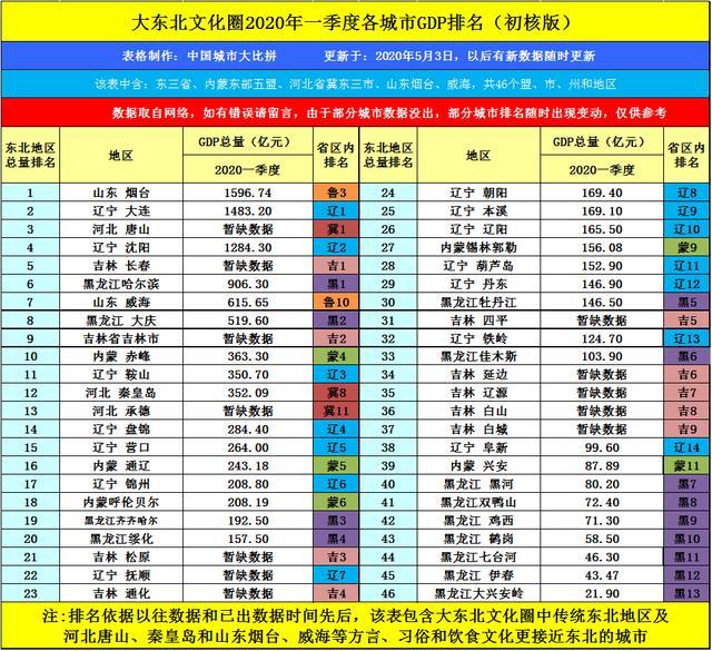 辽宁PK福建GDP_29省份最新GDP排名 福建超湖北,江西超辽宁,贵州超山西
