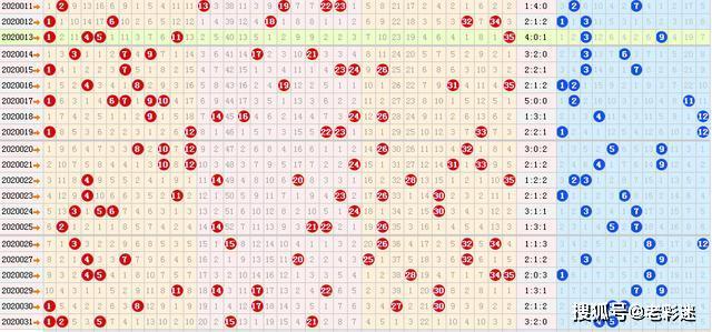 派奖第3期大乐透2020032期六种走势图分享,上期重复号绝杀