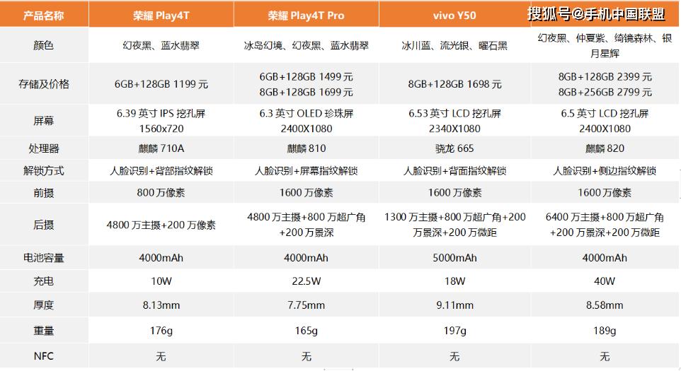 【图说新机】4月从入门到旗舰多款机型上市,哪款机型更值得购买?