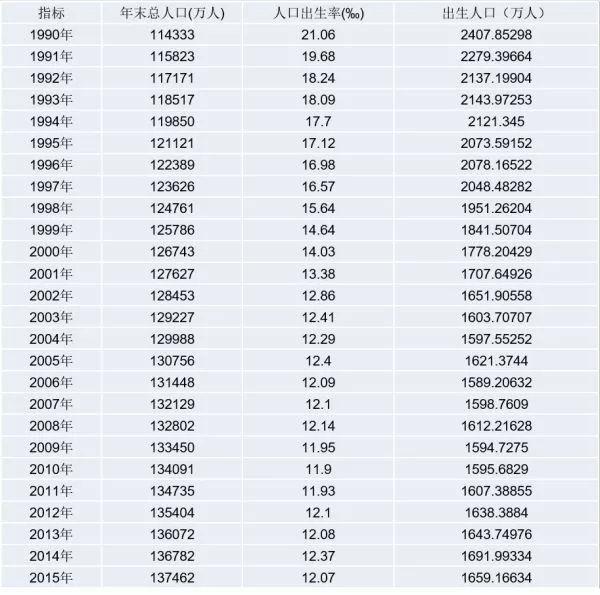 2018年出生人口_2018年出生人口图谱 广东 最能生 东北垫底