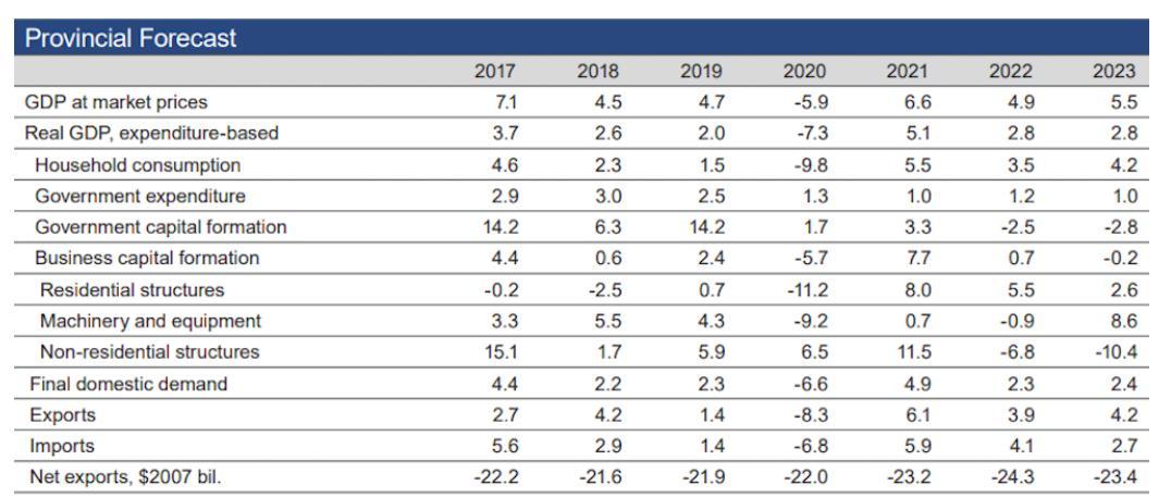 各省2020年gdp分析_最新 31个省 直辖市2020年GDP最终排名确定(3)