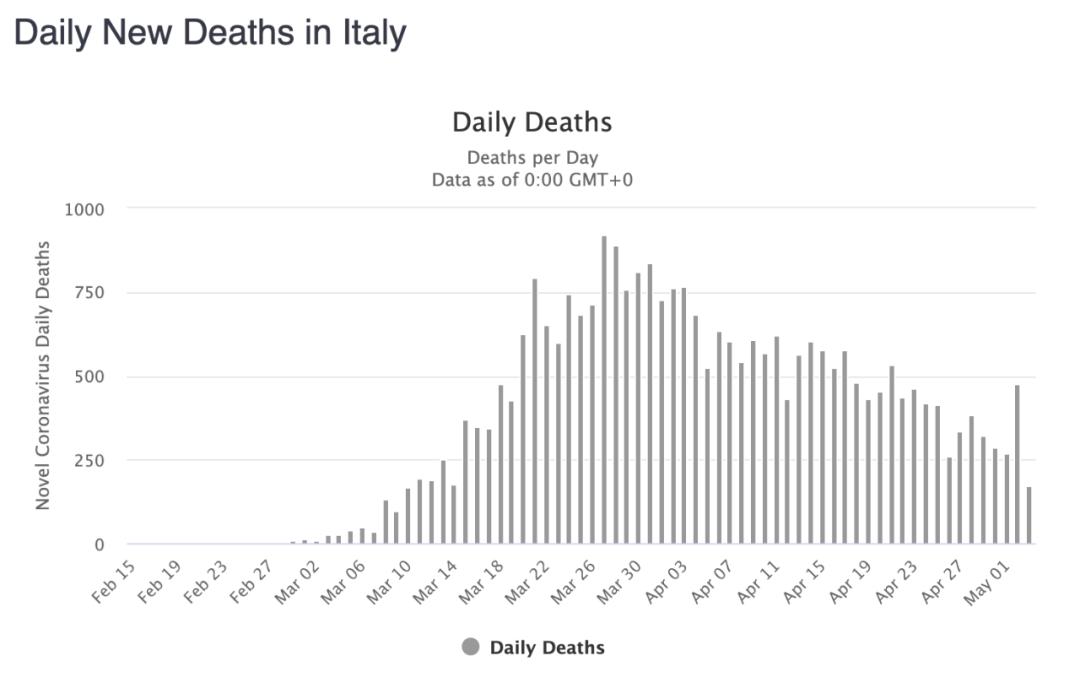 意大利封国55天后解封:一段讲述、两张照片、三个难题