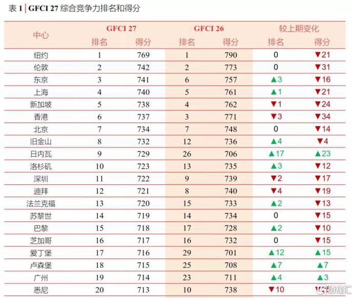 香港gdp多少_香港GDP第二季度仅增0.5%10年来最差面临衰退风险