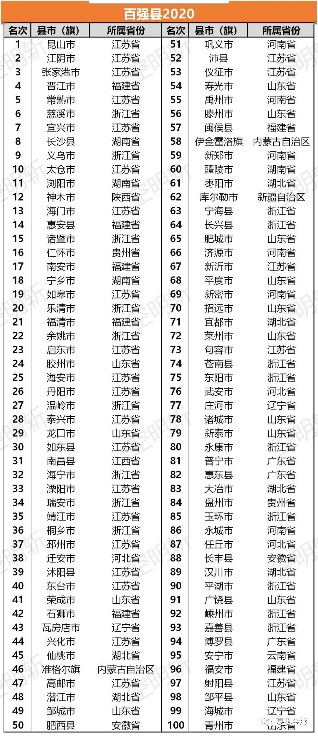 中国千强县徐水gdp排名_GDP20强县榜单 昆山连续16年居榜首,江浙占13席