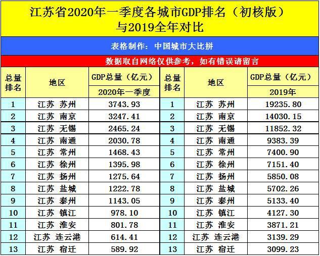 2020年苏州gdp总值_南方观察 2020年深圳四区GDP增速过5 ,总量第一又是TA