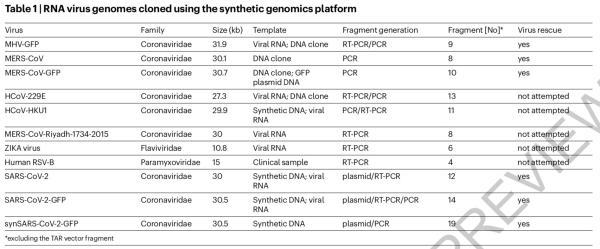 《自然》刊发欧洲研究:根据基因序列一周内人工合成新冠病毒