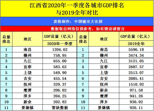 南昌2020年一季度gdp_八一南昌起义图片