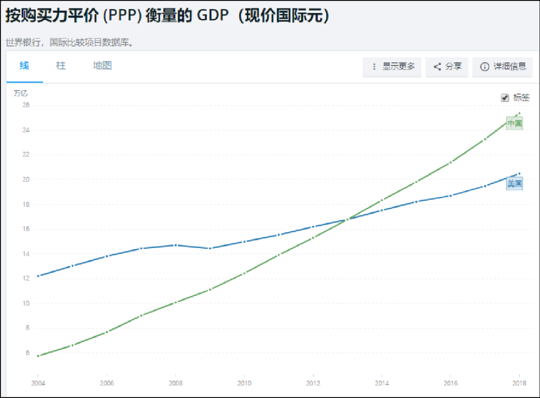 中国GDP追上美国会怎么样_一 中美治理绩效比较 2000 2012年