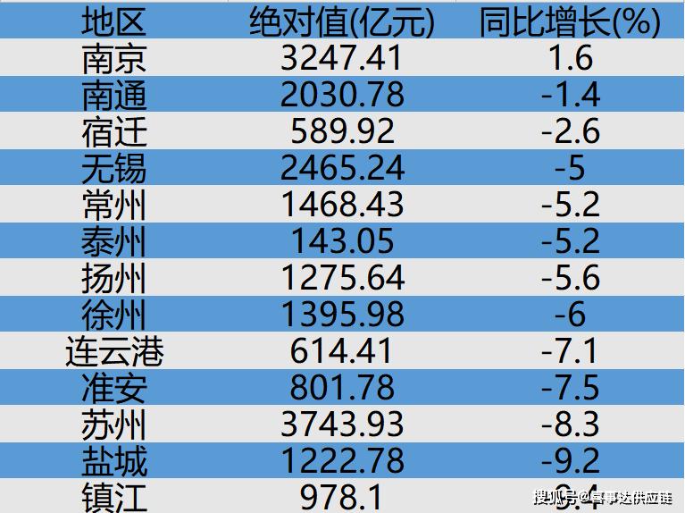 阜阳第一季度各县gdp2021_21省市一季度GDP增速出炉 重庆连续八个季度第一 表