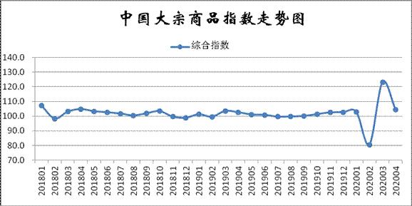 权威发布|4月份中国大宗商品指数为104.4%、4月份大宗商品指数显示:市场供需两旺继续回暖向好
