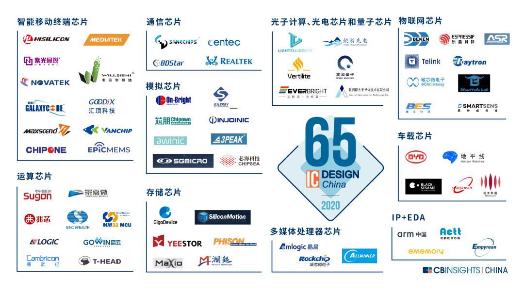 引领车载AI「芯」趋势!地平线荣登CBInsights中国芯片设计企业榜单