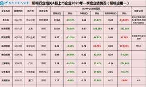 温其东:中国照明行业相关A股上市公司2020年一季报业绩盘点