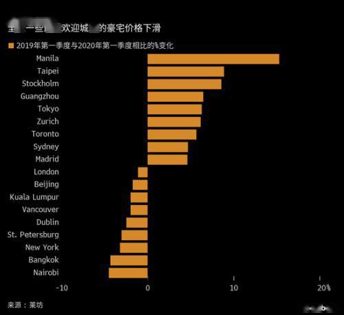 香港、纽约等地豪宅价格下跌出行限制冲击全球豪宅市场