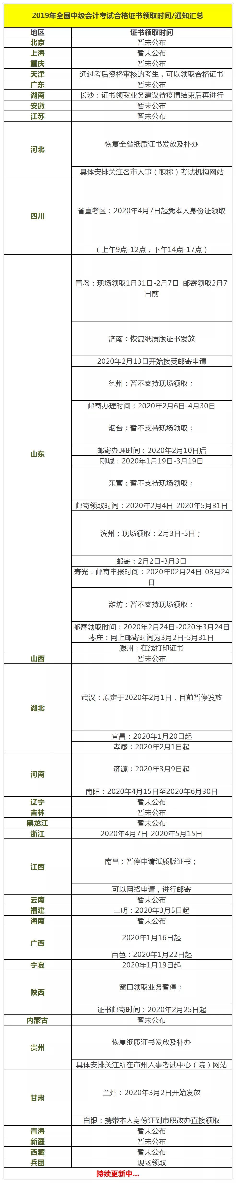 北京乐考网-2020年中级会计职称证书领取时间汇总,你领了吗?