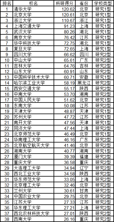 2020武书连大学排行榜_武书连2020年中国大学排行榜发布 清华连续5年第一
