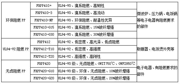 常见的几种龙八国际app阻燃PP塑料