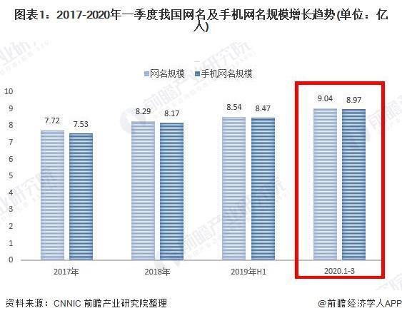 一季度中国互联网行业市场现状与发展趋势分析