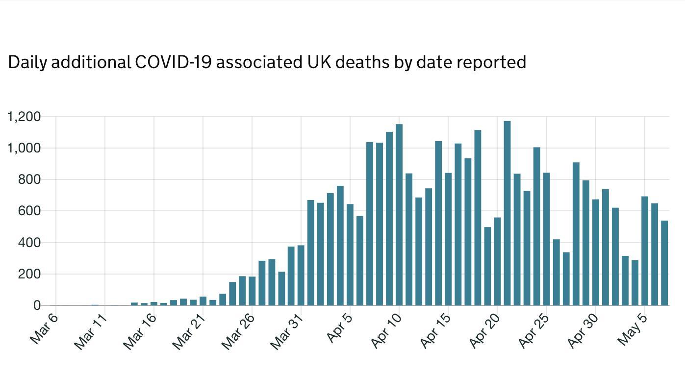 英国总共确认了285,416例新冠肺炎