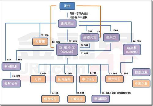 """金融系统大案!纪委连用3个""""特别"""",被地产裹挟的温州银行牵出""""新湖系""""灰色交易"""
