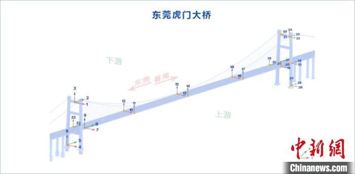 強震動監測初步結果:虎門大橋主體結構未受振動事件明顯影響