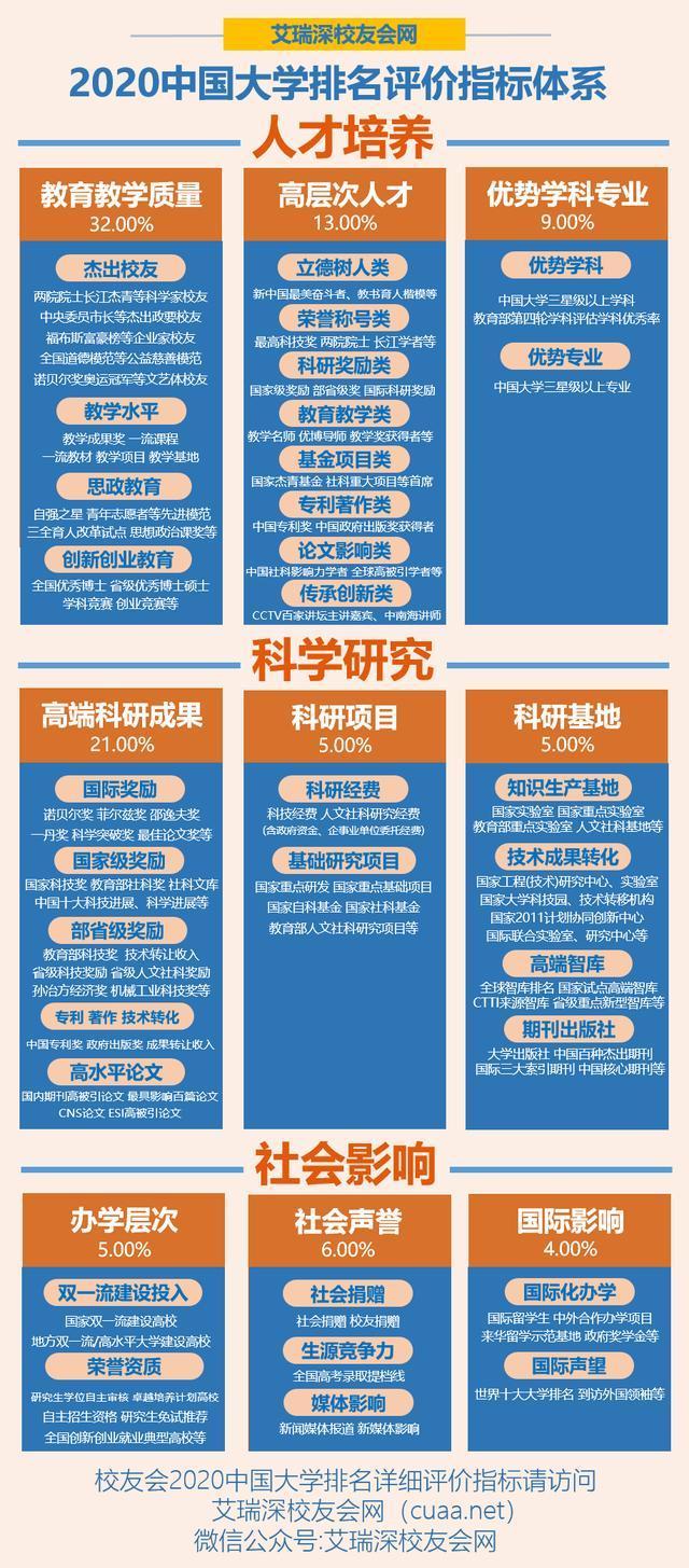 2020中甲排行_武书连2020年中国大学排行榜发布清华北大浙大位列前三