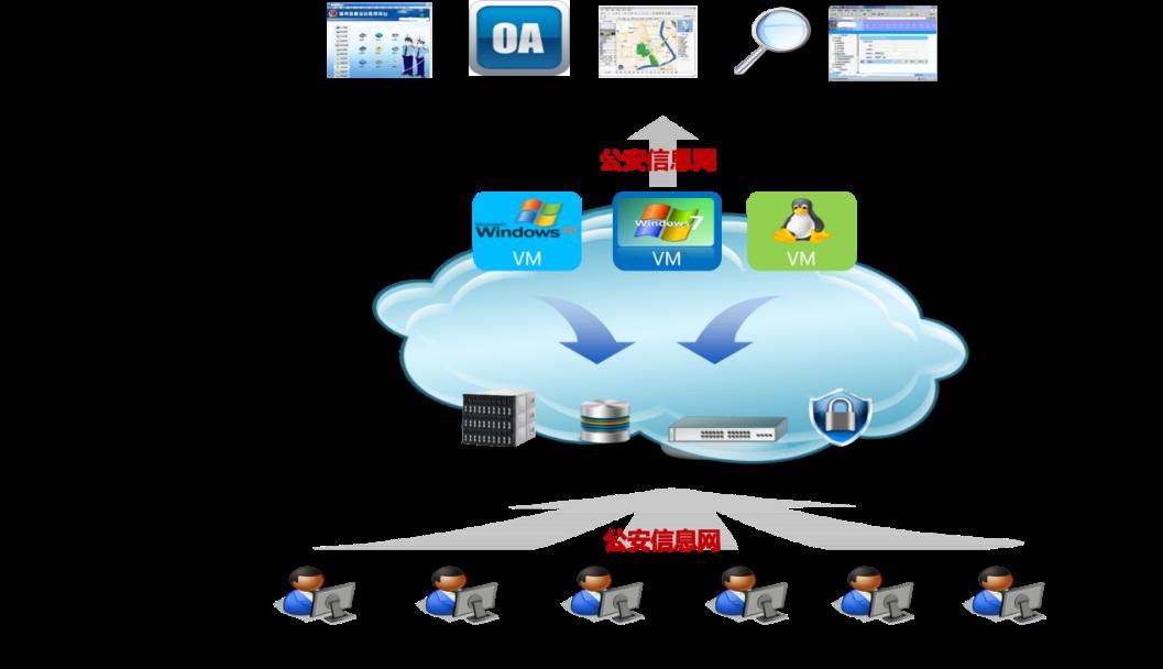 山东xxx公安局警务办公系统云桌面应用案例(图1)