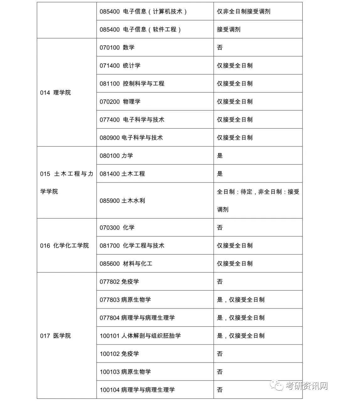 沈阳医学院2020年考研复试分数线发布通知-考研-考试吧