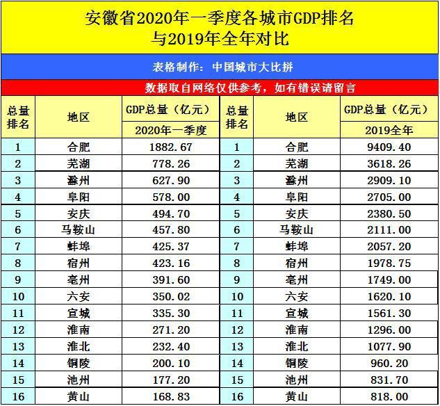 2021年一季度贵州各县gdp_贵州2021年一季度GDP排行出炉