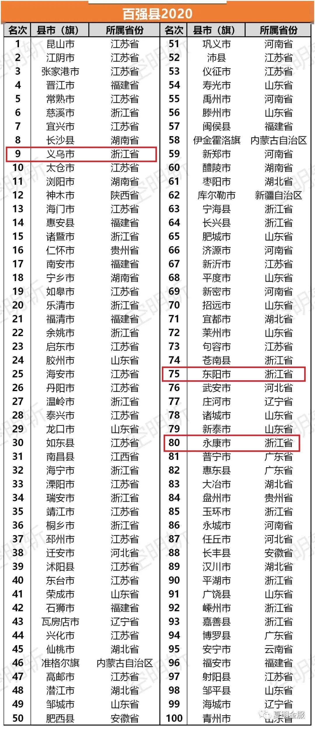 gdp排行榜_2019全国gdp排行榜