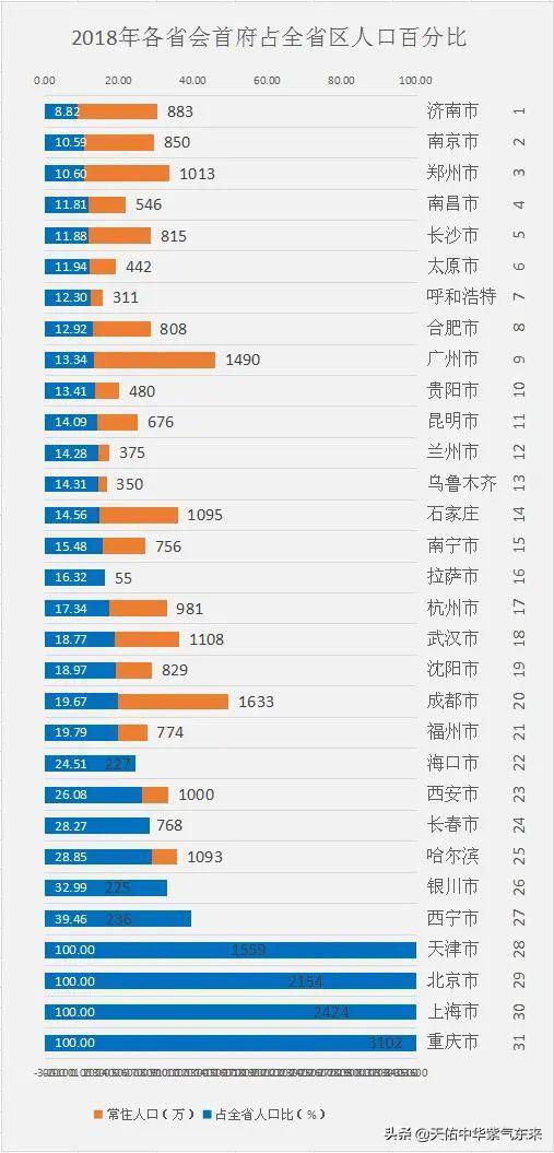 甘肃城市人口排名_对不起,重庆,真的要雄劦了