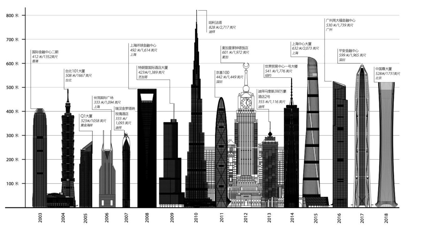 """00米""""限高令""""下,多座城市地标性建筑""""削高"""""""""""