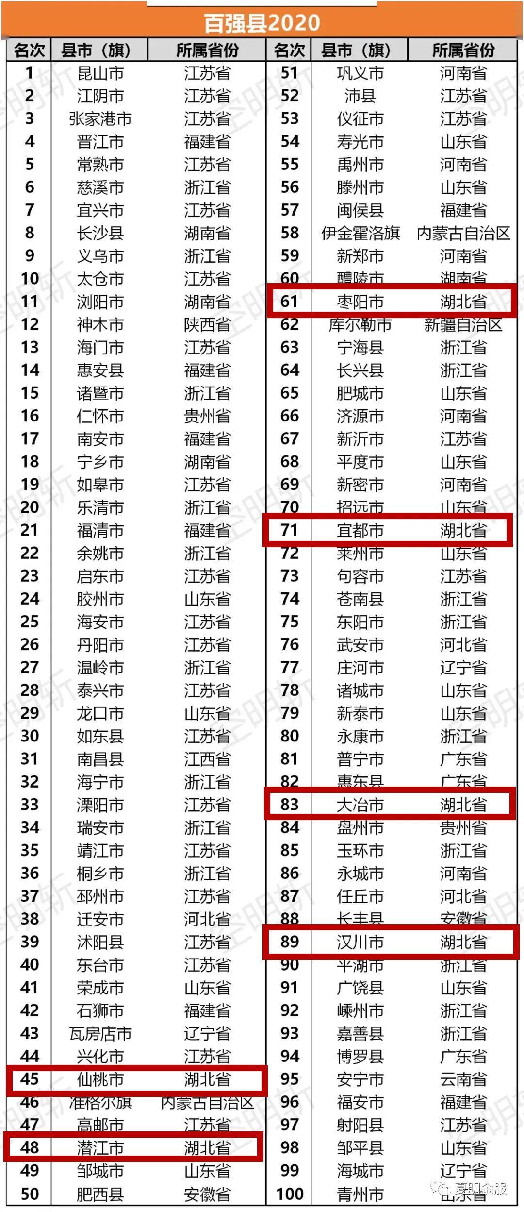 2020年全省gdp排名_2020年各国gdp排名