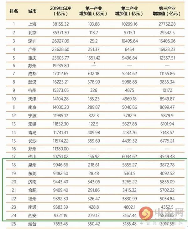 2019年 中国 gdp_最新2019年中国gdp总值分布