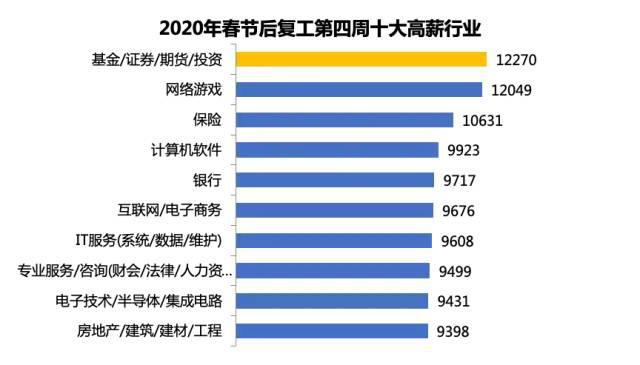 2020人均收入排行_预计到2020年中东电商市场规模将增长40