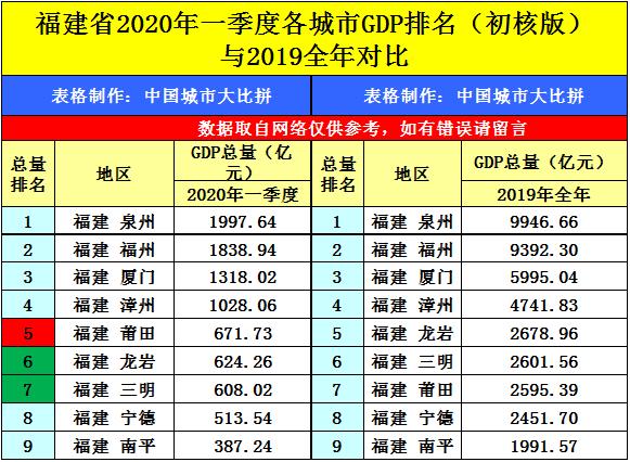 gdp总量省_山东菏泽发展迅速,GDP从倒数第二直接冲到省内第八