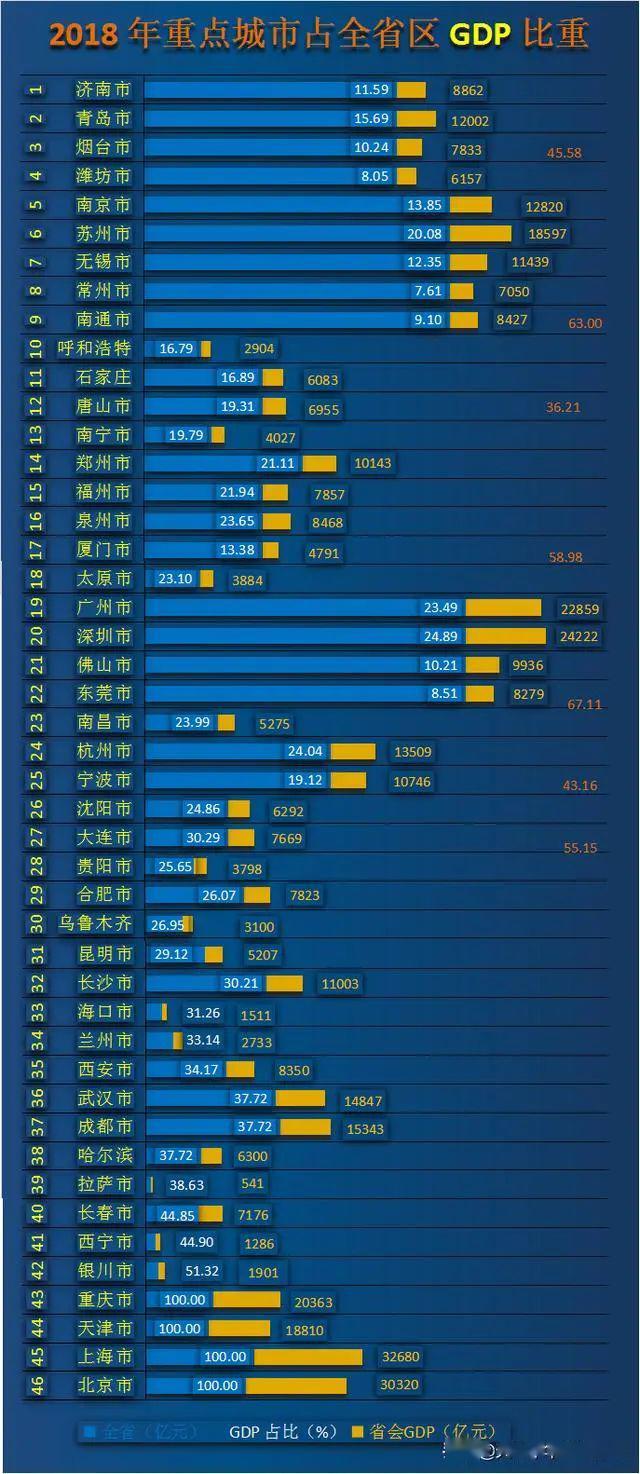 2021年甘肃省各州市人均GDP_2020年度甘肃省各州市人均GDP排名 嘉峪关第1