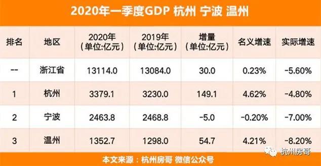 浙江省温州市2020gdp_2021年,最新TOP40城市GDP排行榜