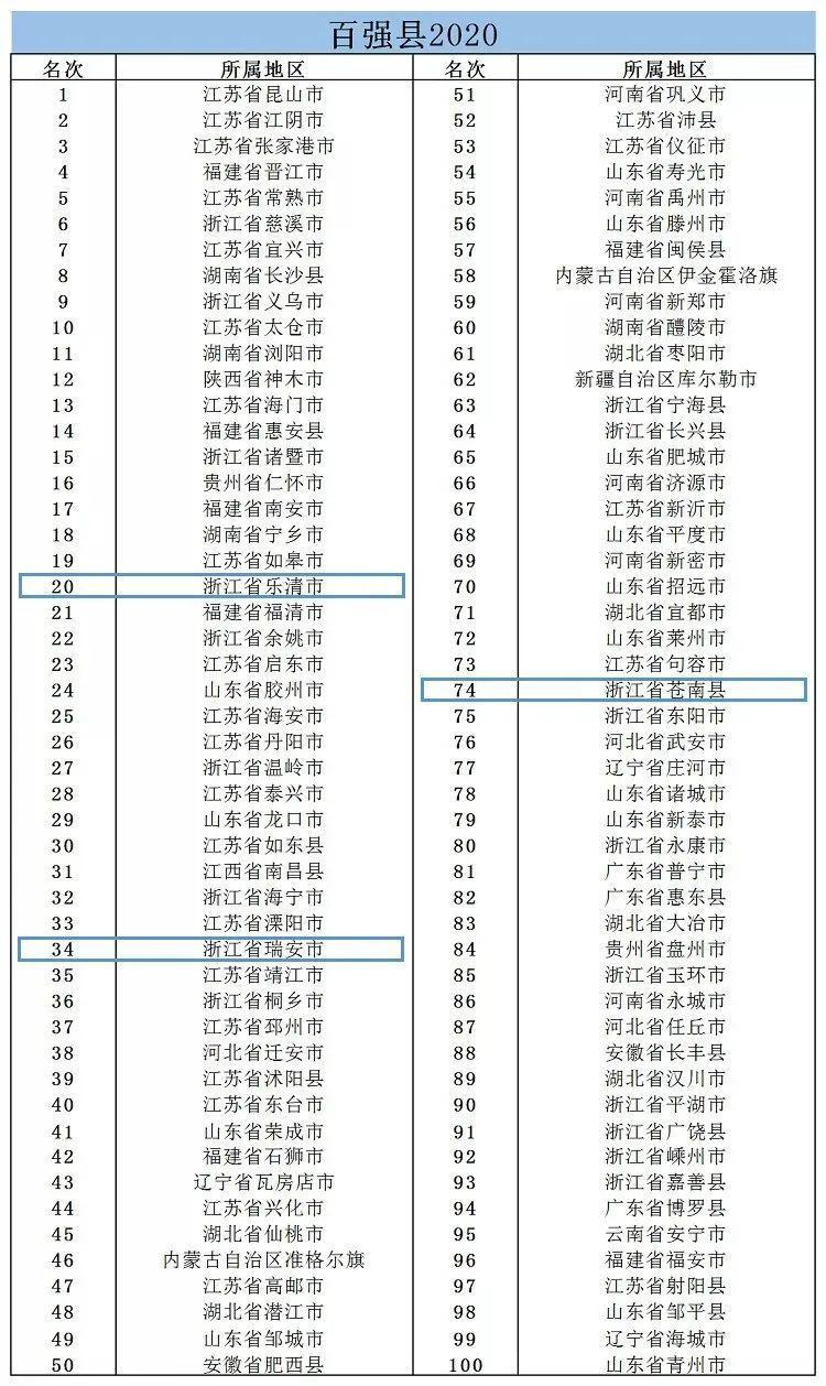 2021年百强县gdp_2021年春节手抄报
